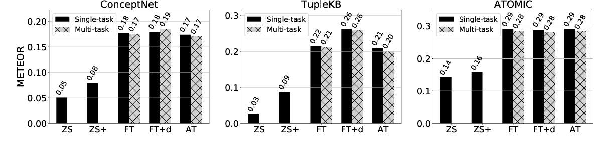 Figure 3 for Do Language Models Perform Generalizable Commonsense Inference?
