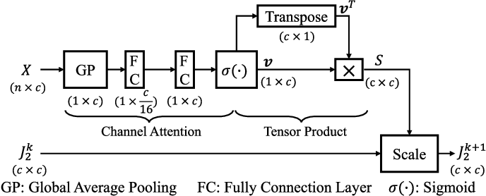 Figure 4 for Multi-Objective Matrix Normalization for Fine-grained Visual Recognition
