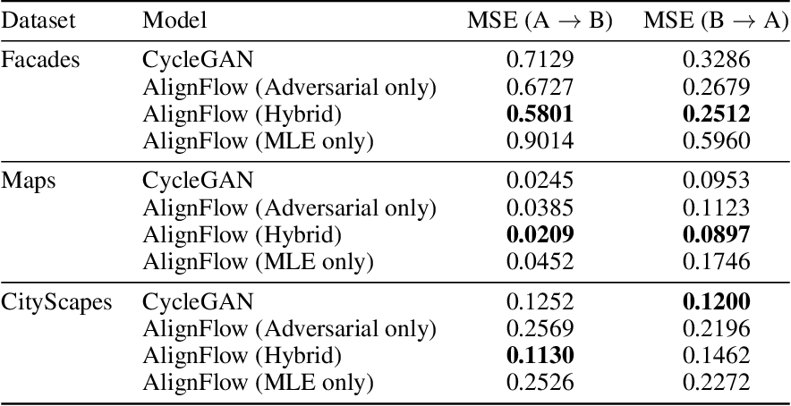 Figure 4 for AlignFlow: Cycle Consistent Learning from Multiple Domains via Normalizing Flows