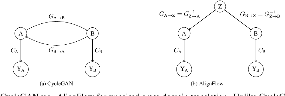 Figure 1 for AlignFlow: Cycle Consistent Learning from Multiple Domains via Normalizing Flows