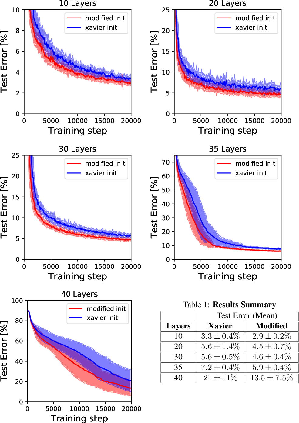 Figure 2 for A Mean Field Theory of Quantized Deep Networks: The Quantization-Depth Trade-Off