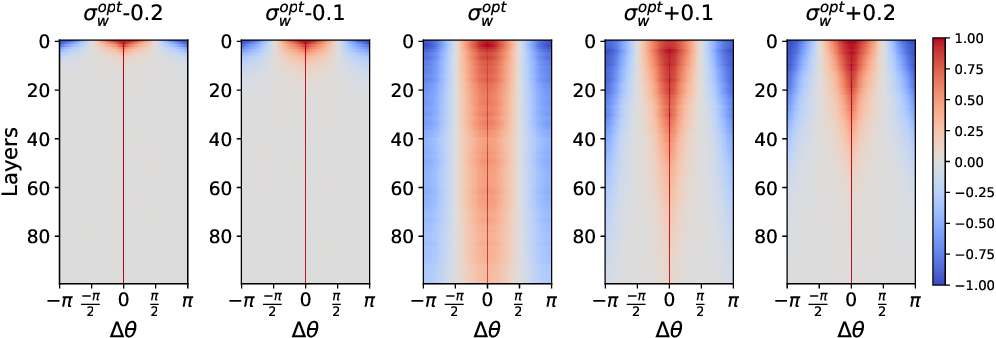 Figure 1 for A Mean Field Theory of Quantized Deep Networks: The Quantization-Depth Trade-Off