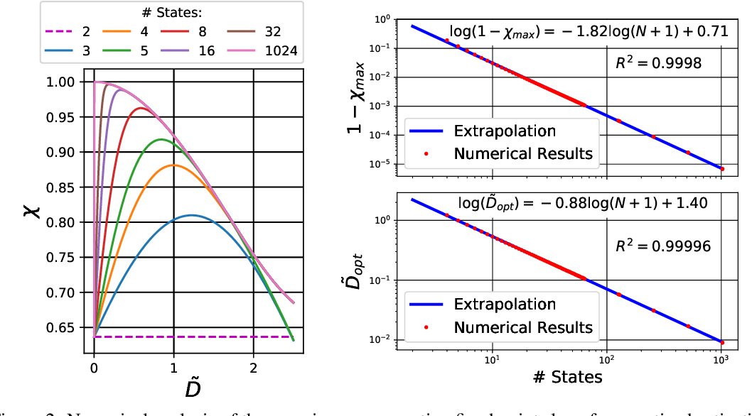 Figure 3 for A Mean Field Theory of Quantized Deep Networks: The Quantization-Depth Trade-Off