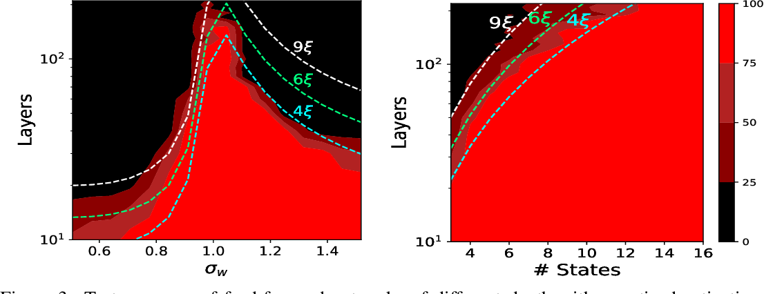 Figure 4 for A Mean Field Theory of Quantized Deep Networks: The Quantization-Depth Trade-Off