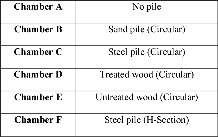 PDF] Investigations of Pile Foundations in Brownfields - Semantic