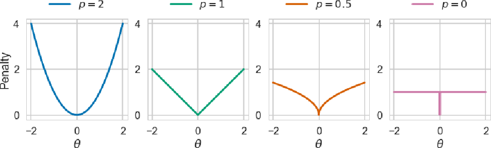 Figure 1 for Learning Sparse Neural Networks through $L_0$ Regularization