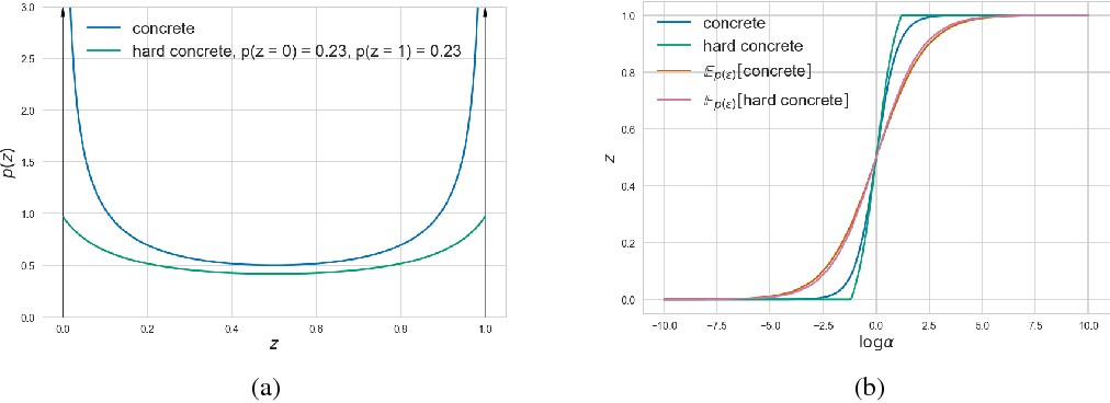 Figure 3 for Learning Sparse Neural Networks through $L_0$ Regularization