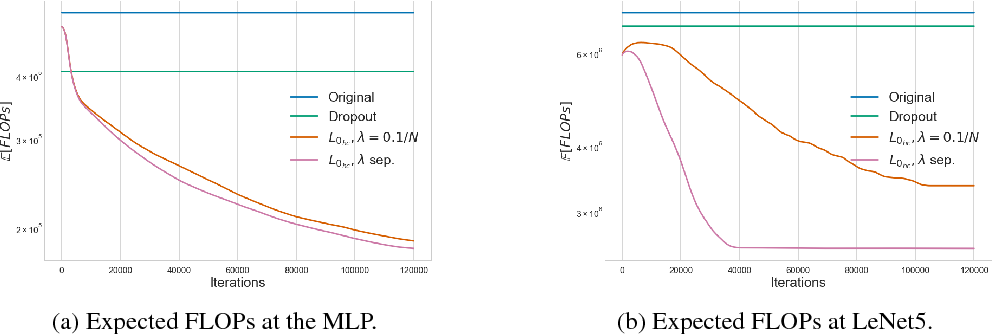 Figure 4 for Learning Sparse Neural Networks through $L_0$ Regularization