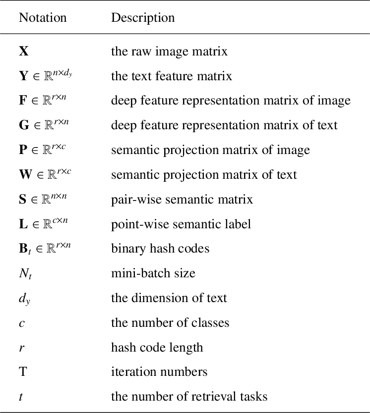 Figure 1 for Task-adaptive Asymmetric Deep Cross-modal Hashing