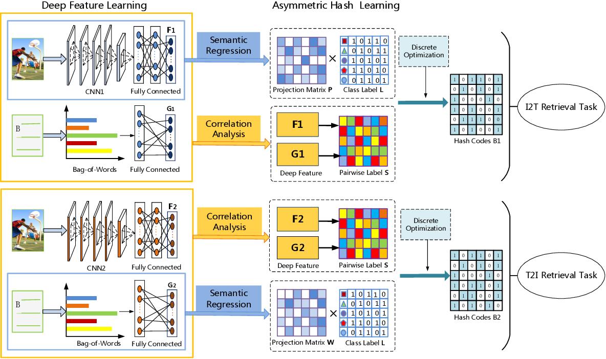 Figure 2 for Task-adaptive Asymmetric Deep Cross-modal Hashing