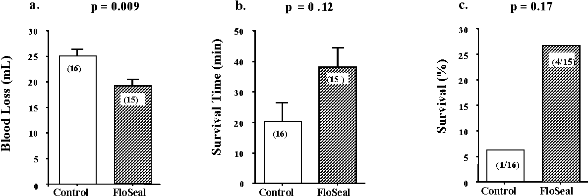 Figure 2: Open-Abdomen Model. Effects of direct and immediate application of saline (control) or FloSeal after severe liver injury in rats on: a) blood loss into the abdominal cavity; b) survival time after injury; and c) percent survival.