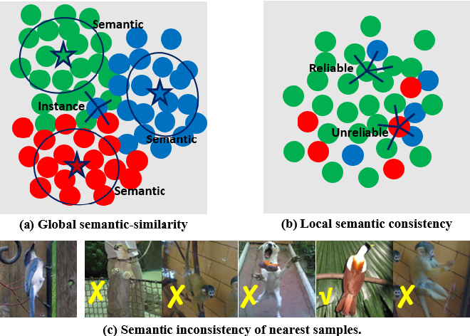 Figure 1 for SPICE: Semantic Pseudo-labeling for Image Clustering