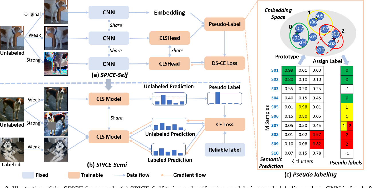 Figure 3 for SPICE: Semantic Pseudo-labeling for Image Clustering