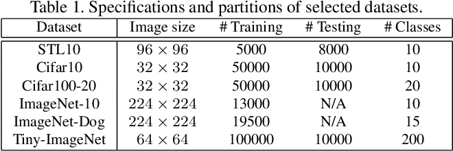 Figure 2 for SPICE: Semantic Pseudo-labeling for Image Clustering