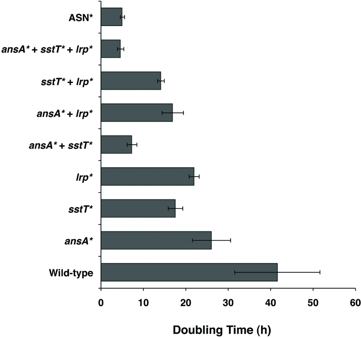Figure 3. Validation of discovered mutations in ASN*