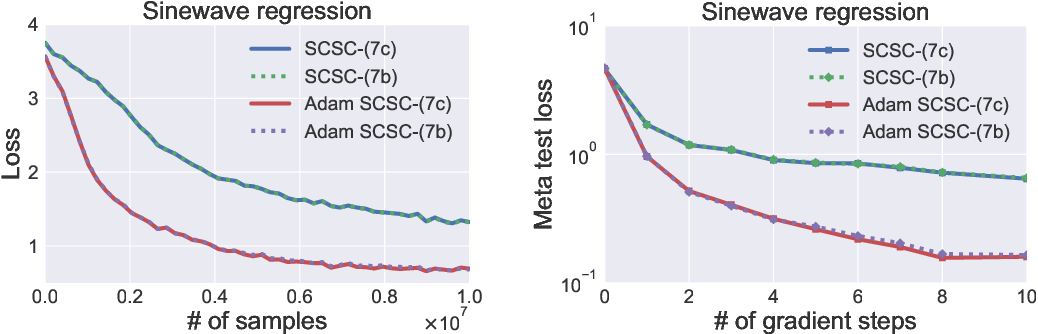 Figure 3 for Solving Stochastic Compositional Optimization is Nearly as Easy as Solving Stochastic Optimization