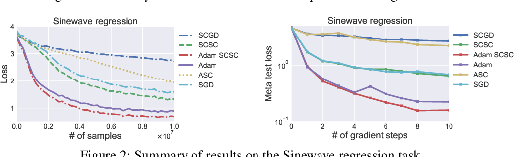 Figure 2 for Solving Stochastic Compositional Optimization is Nearly as Easy as Solving Stochastic Optimization