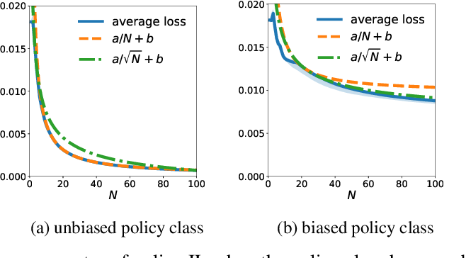 Figure 3 for Explaining Fast Improvement in Online Policy Optimization