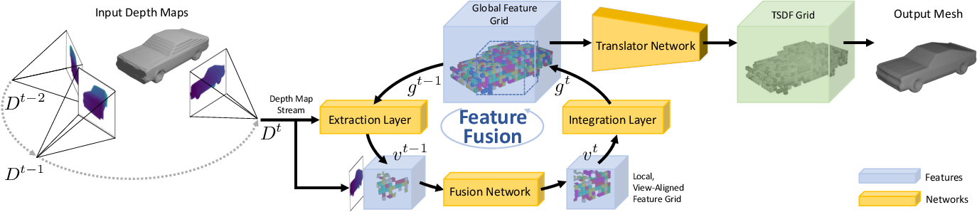 Figure 2 for NeuralFusion: Online Depth Fusion in Latent Space
