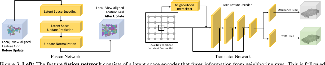 Figure 4 for NeuralFusion: Online Depth Fusion in Latent Space