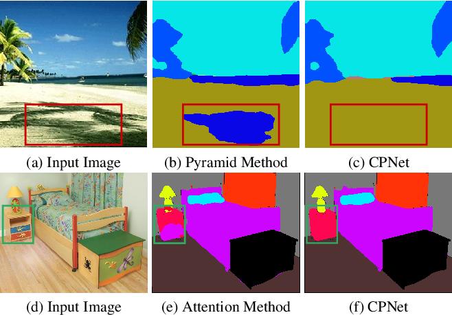 Figure 1 for Context Prior for Scene Segmentation