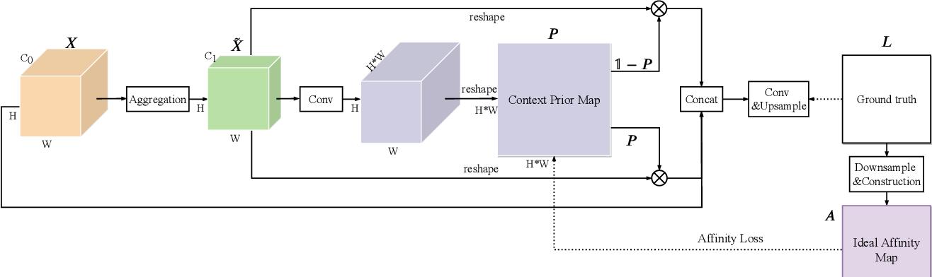 Figure 3 for Context Prior for Scene Segmentation