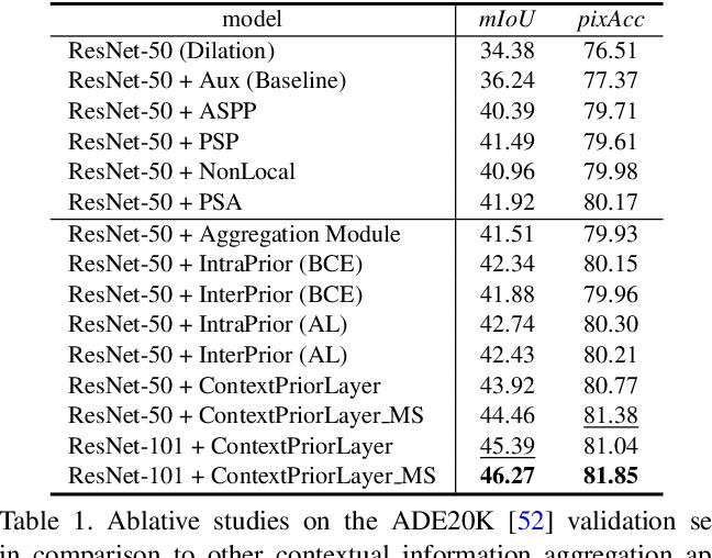 Figure 2 for Context Prior for Scene Segmentation