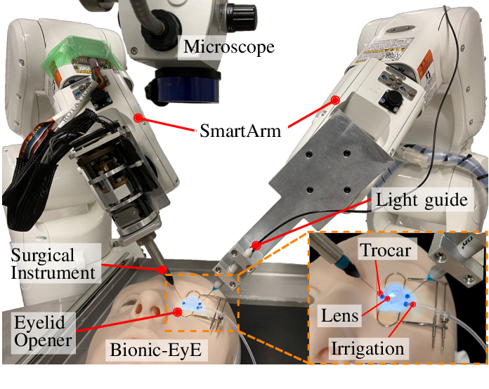Figure 1 for Autonomous Coordinated Control of the Light Guide for Positioning in Vitreoretinal Surgery