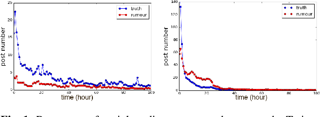 Figure 1 for Rumour Detection via News Propagation Dynamics and User Representation Learning