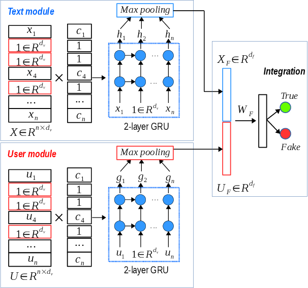 Figure 3 for Rumour Detection via News Propagation Dynamics and User Representation Learning