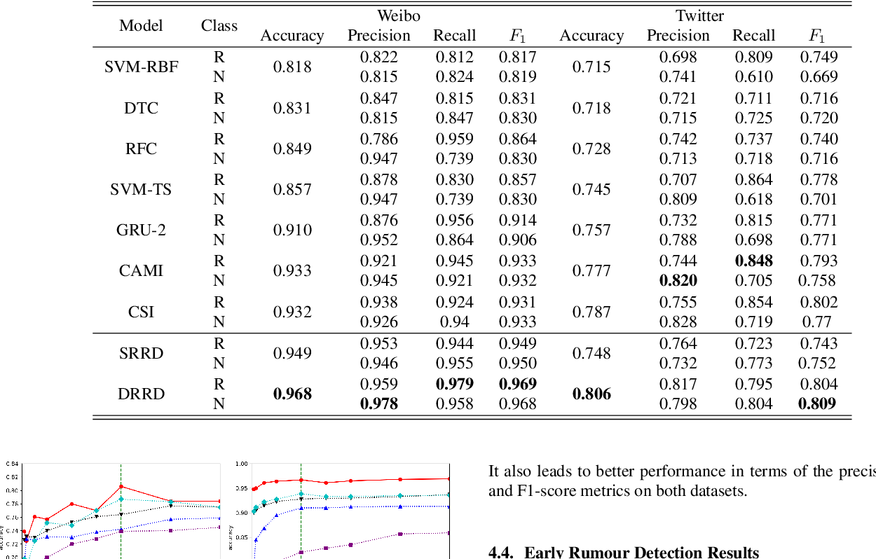 Figure 4 for Rumour Detection via News Propagation Dynamics and User Representation Learning