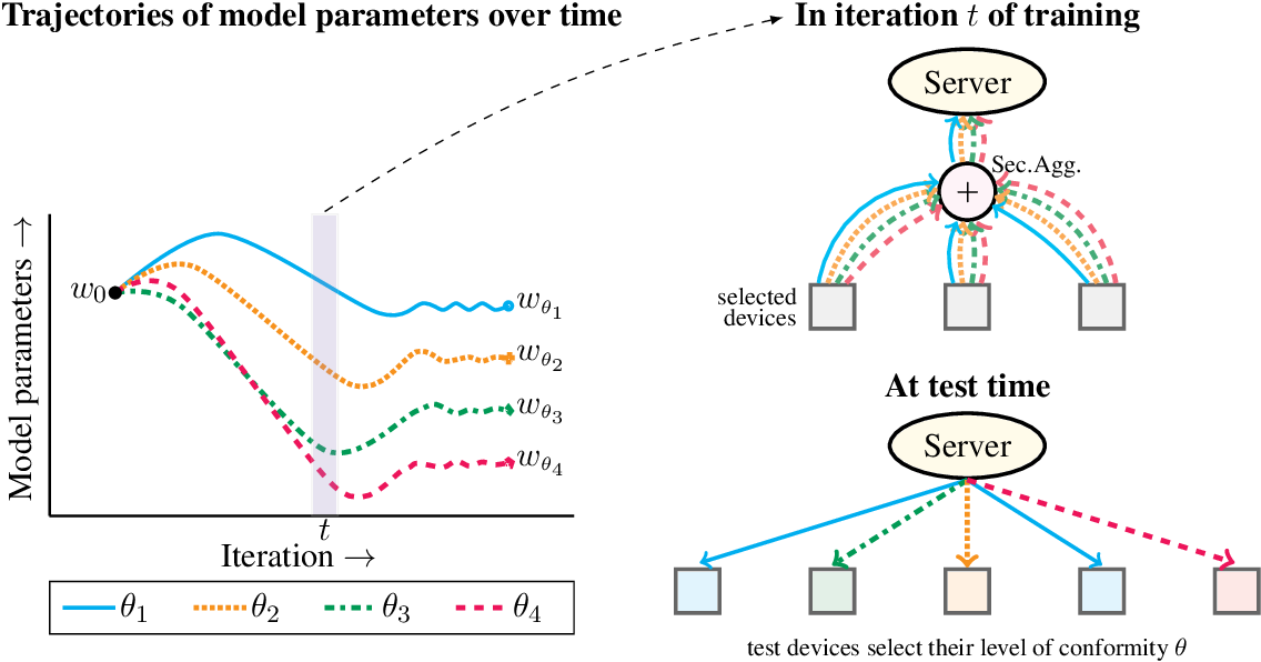 Figure 1 for Device Heterogeneity in Federated Learning: A Superquantile Approach