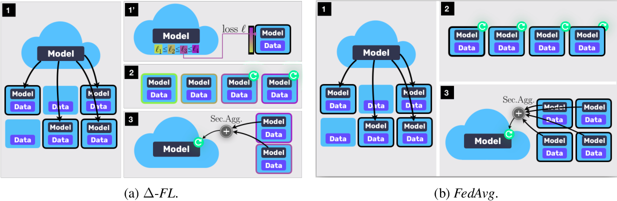 Figure 3 for Device Heterogeneity in Federated Learning: A Superquantile Approach