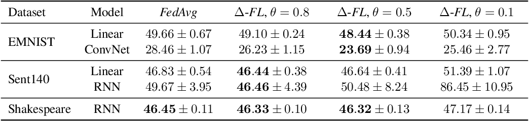 Figure 4 for Device Heterogeneity in Federated Learning: A Superquantile Approach
