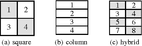 Figure 1 for Large-Scale Distributed Bayesian Matrix Factorization using Stochastic Gradient MCMC