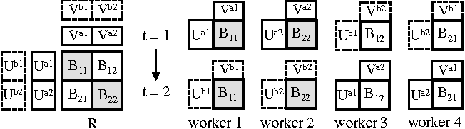 Figure 3 for Large-Scale Distributed Bayesian Matrix Factorization using Stochastic Gradient MCMC