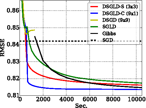 Figure 4 for Large-Scale Distributed Bayesian Matrix Factorization using Stochastic Gradient MCMC