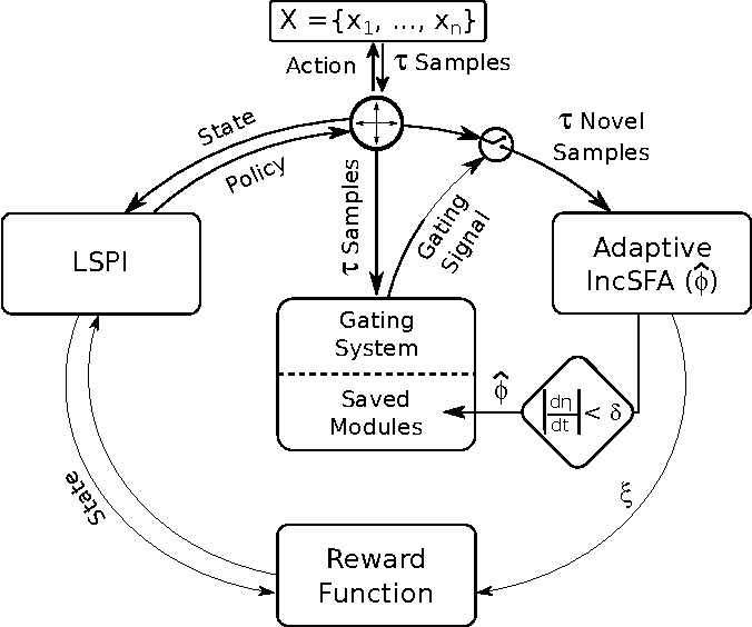 Figure 1 for Intrinsically Motivated Acquisition of Modular Slow Features for Humanoids in Continuous and Non-Stationary Environments