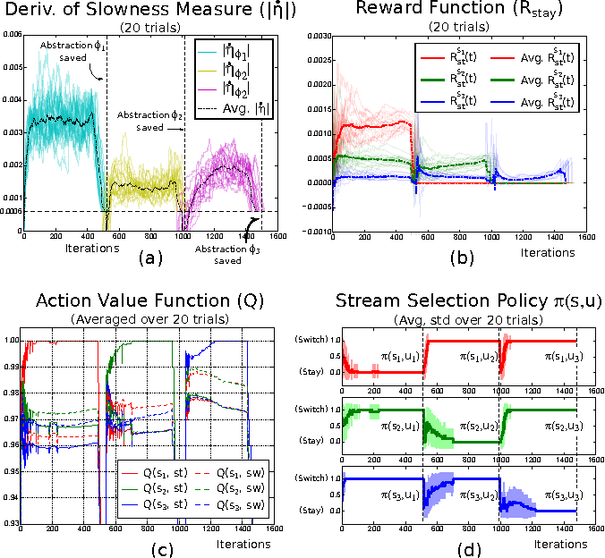 Figure 4 for Intrinsically Motivated Acquisition of Modular Slow Features for Humanoids in Continuous and Non-Stationary Environments