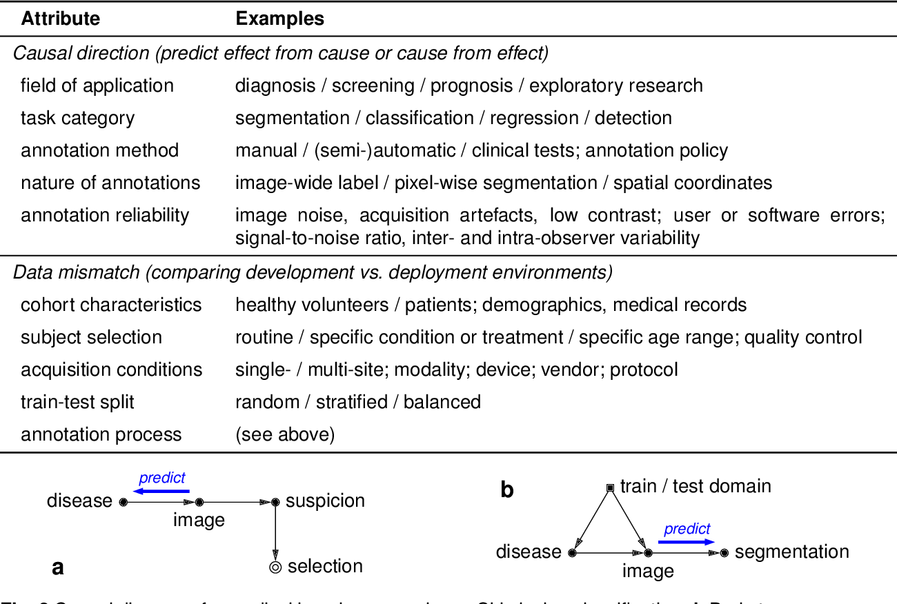 Figure 2 for Causality matters in medical imaging