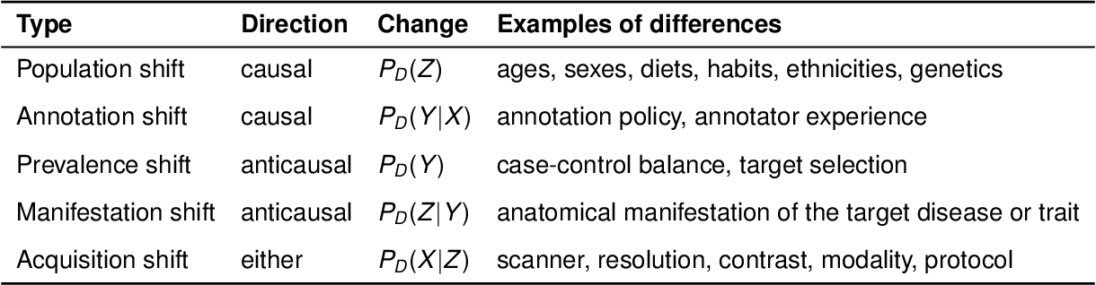 Figure 3 for Causality matters in medical imaging