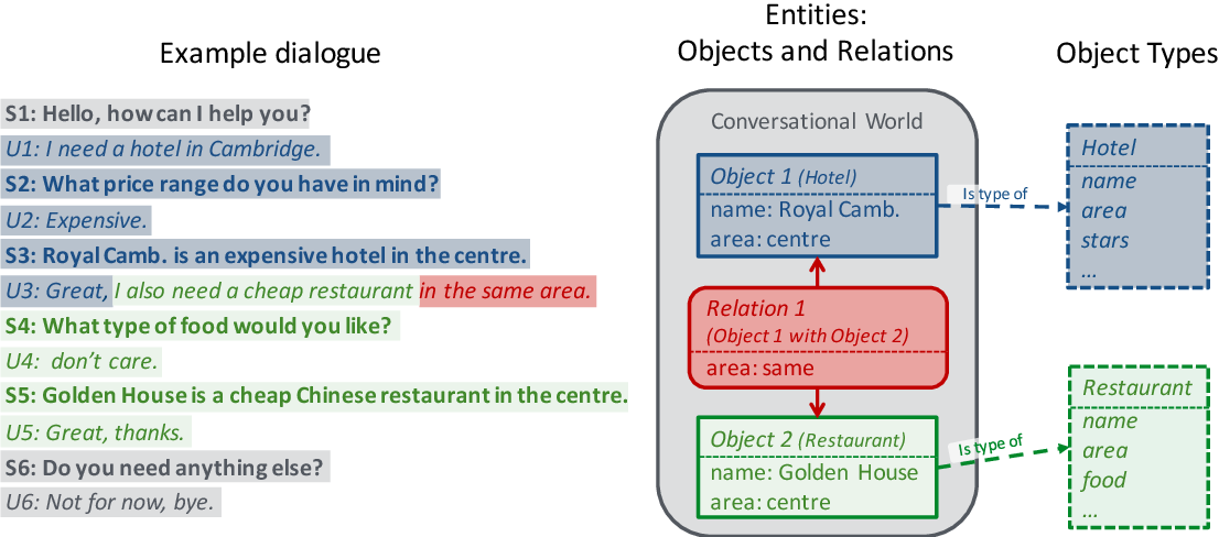 Figure 1 for Addressing Objects and Their Relations: The Conversational Entity Dialogue Model