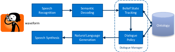 Figure 2 for Addressing Objects and Their Relations: The Conversational Entity Dialogue Model