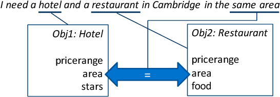 Figure 3 for Addressing Objects and Their Relations: The Conversational Entity Dialogue Model