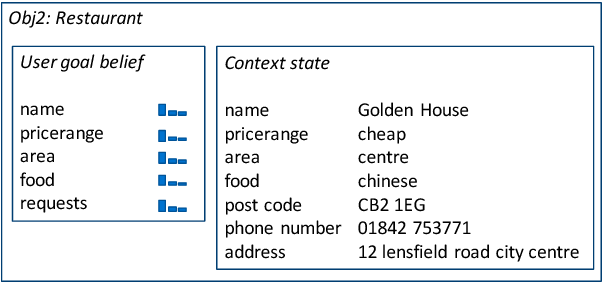 Figure 4 for Addressing Objects and Their Relations: The Conversational Entity Dialogue Model