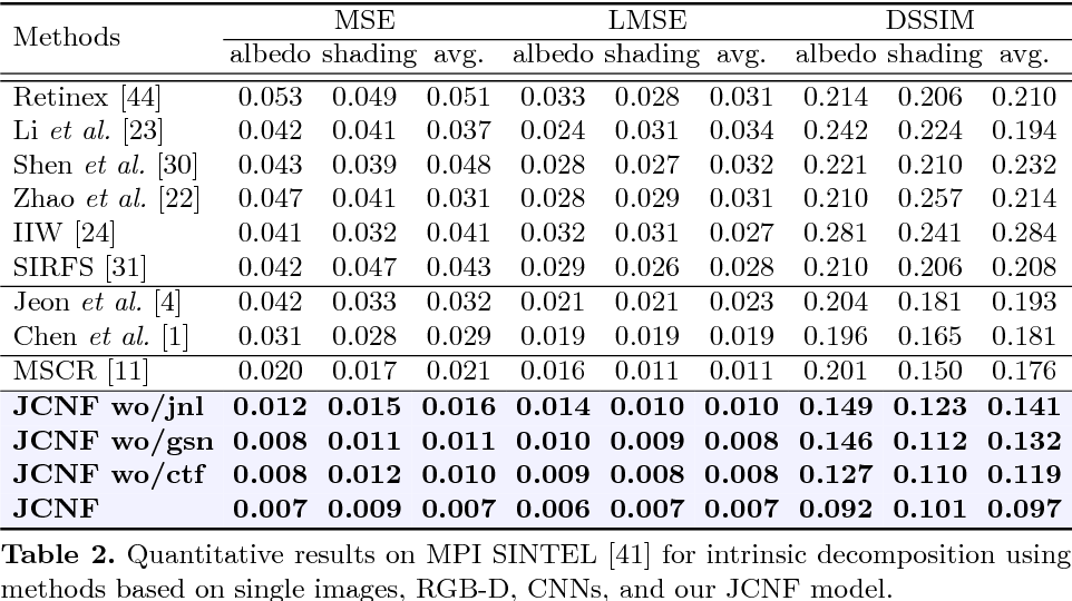 Figure 4 for Unified Depth Prediction and Intrinsic Image Decomposition from a Single Image via Joint Convolutional Neural Fields