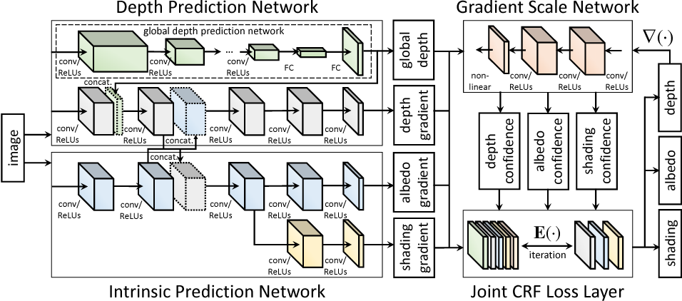 Figure 3 for Unified Depth Prediction and Intrinsic Image Decomposition from a Single Image via Joint Convolutional Neural Fields