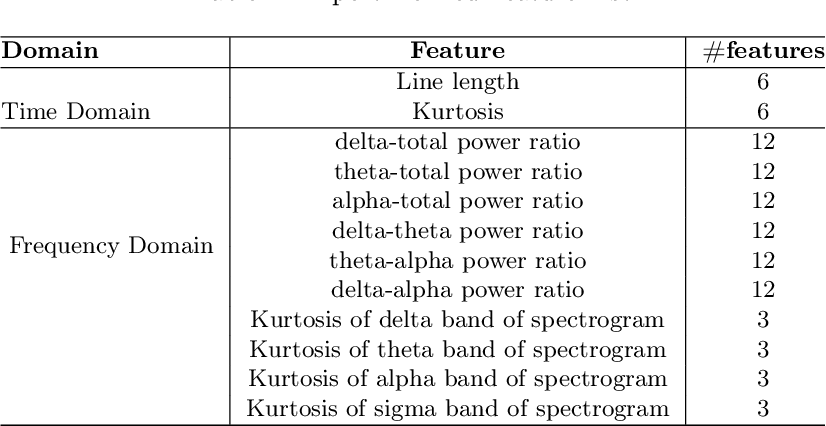 Figure 4 for SLEEPNET: Automated Sleep Staging System via Deep Learning