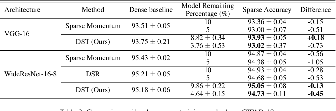 Figure 4 for Dynamic Sparse Training: Find Efficient Sparse Network From Scratch With Trainable Masked Layers