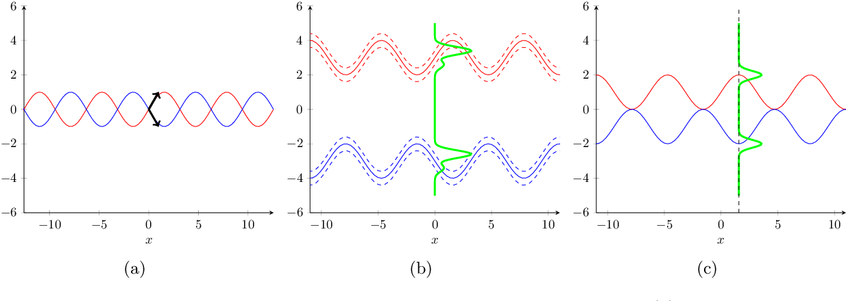 Figure 1 for Uniform Consistency in Nonparametric Mixture Models